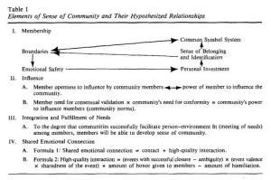 tabela 1 - elementy poczucia wspólnoty i ich relacje