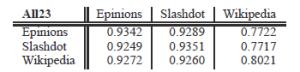 Trafność klasyfikatorów na pozostałych zbiorach