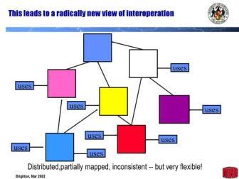 schemat współdziałania ontologii sieciowych